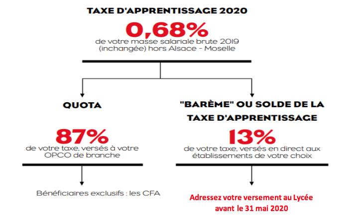 schema taxe 2020